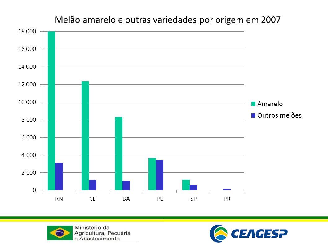Melão amarelo e outras variedades por origem em 2007