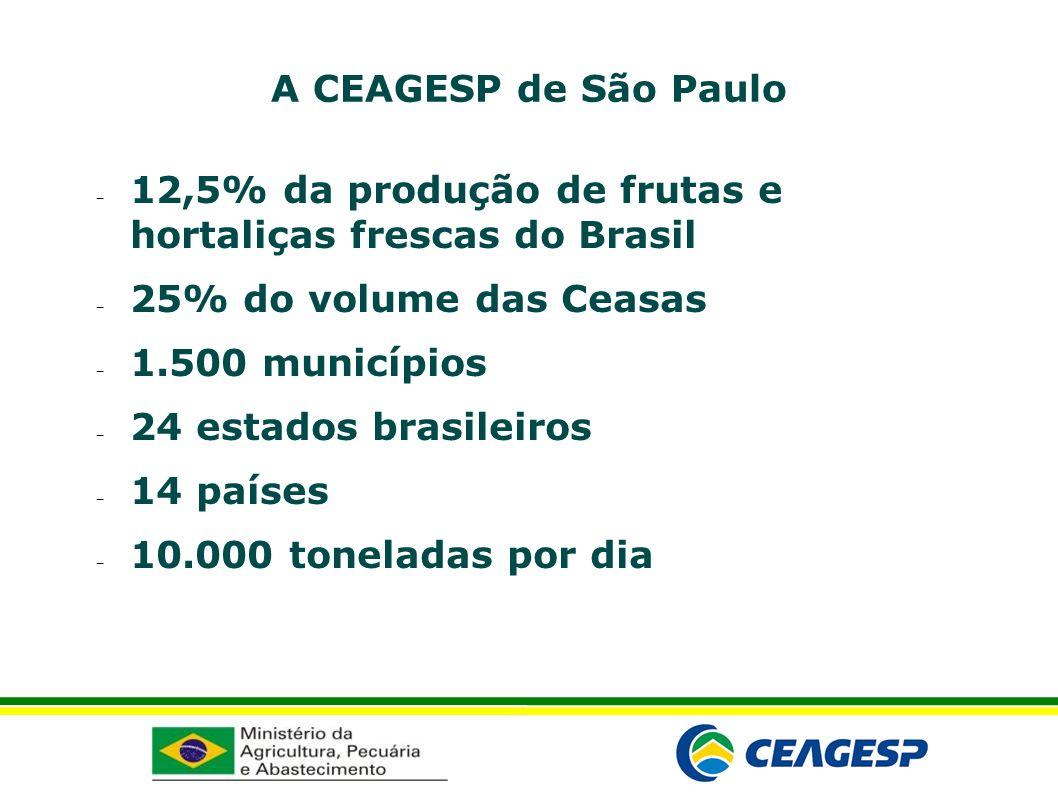 A CEAGESP de São Paulo 12,5% da produção de frutas e hortaliças frescas do Brasil 25% do volume das Ceasas 1.500 municípios 24 estados brasileiros 14