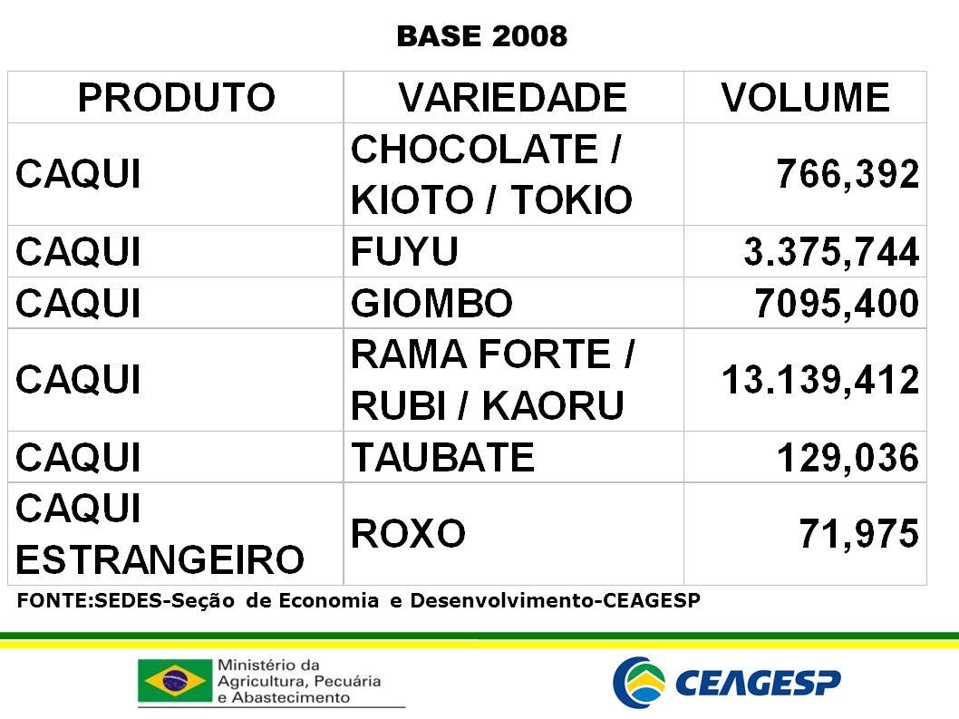 FONTE:SEDES-Seção de Economia e Desenvolvimento-CEAGESP BASE 2008