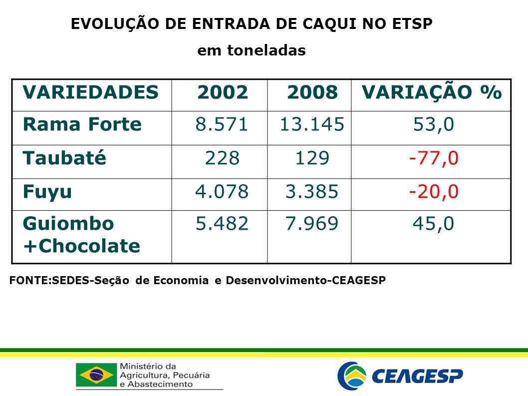 EVOLUÇÃO DE ENTRADA DE CAQUI NO ETSP em toneladas VARIEDADES20022008VARIAÇÃO % Rama Forte8.57113.14553,0 Taubaté228129-77,0 Fuyu4.0783.385-20,0 Guiomb