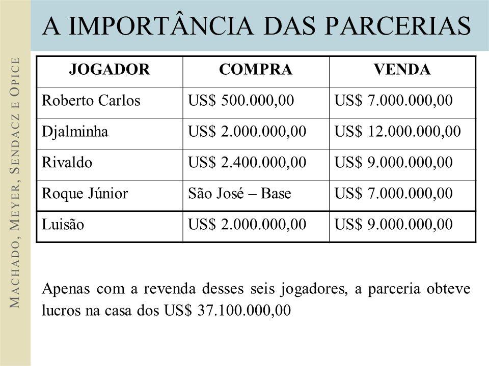 A IMPORTÂNCIA DAS PARCERIAS JOGADORCOMPRAVENDA Roberto CarlosUS$ 500.000,00US$ 7.000.000,00 DjalminhaUS$ 2.000.000,00US$ 12.000.000,00 RivaldoUS$ 2.400.000,00US$ 9.000.000,00 Roque JúniorSão José – BaseUS$ 7.000.000,00 LuisãoUS$ 2.000.000,00US$ 9.000.000,00 Apenas com a revenda desses seis jogadores, a parceria obteve lucros na casa dos US$ 37.100.000,00