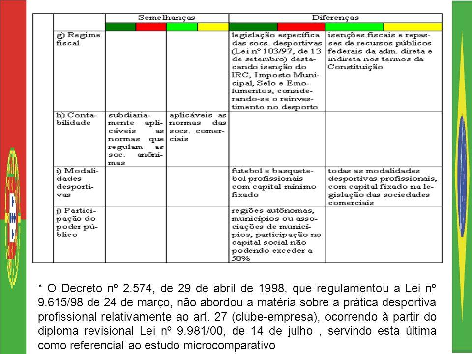 * O Decreto nº 2.574, de 29 de abril de 1998, que regulamentou a Lei nº 9.615/98 de 24 de março, não abordou a matéria sobre a prática desportiva prof