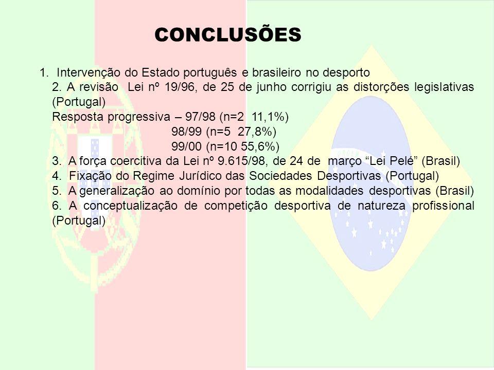 CONCLUSÕES 1. Intervenção do Estado português e brasileiro no desporto 2. A revisão Lei nº 19/96, de 25 de junho corrigiu as distorções legislativas (