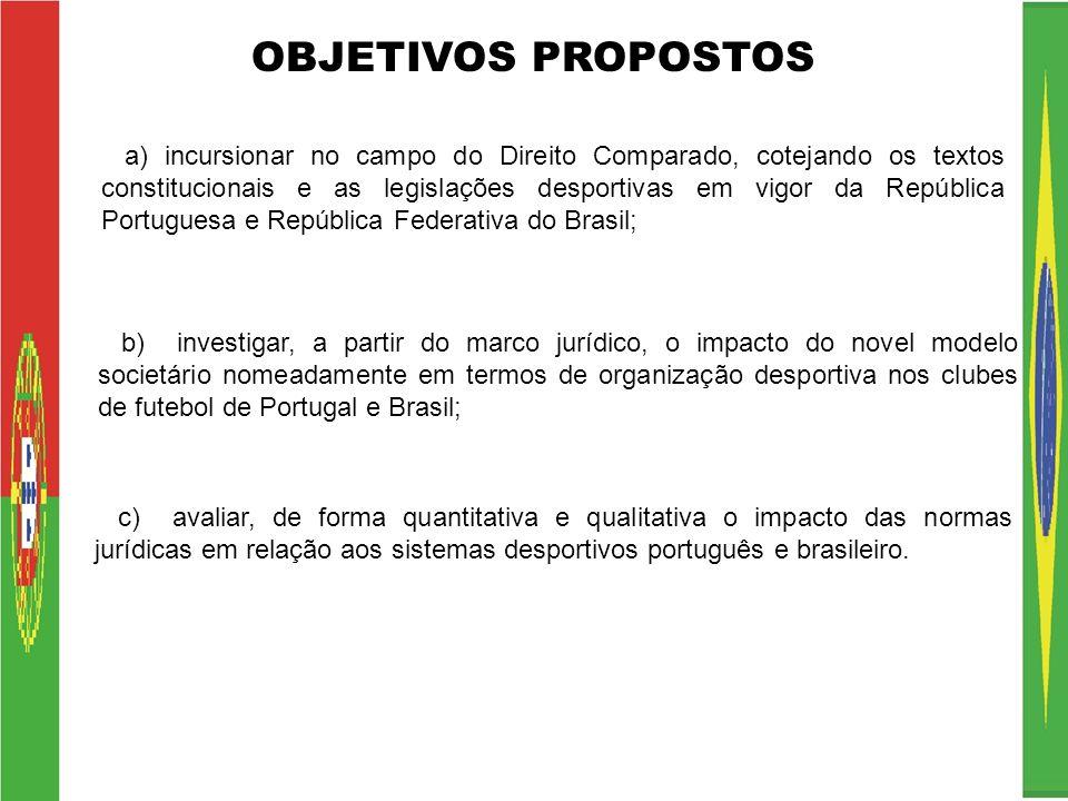OBJETIVOS PROPOSTOS a) incursionar no campo do Direito Comparado, cotejando os textos constitucionais e as legislações desportivas em vigor da Repúbli