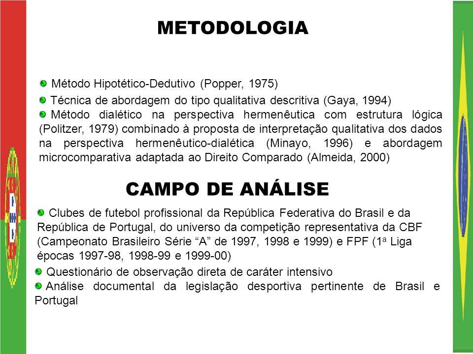 METODOLOGIA Técnica de abordagem do tipo qualitativa descritiva (Gaya, 1994) Método dialético na perspectiva hermenêutica com estrutura lógica (Politz