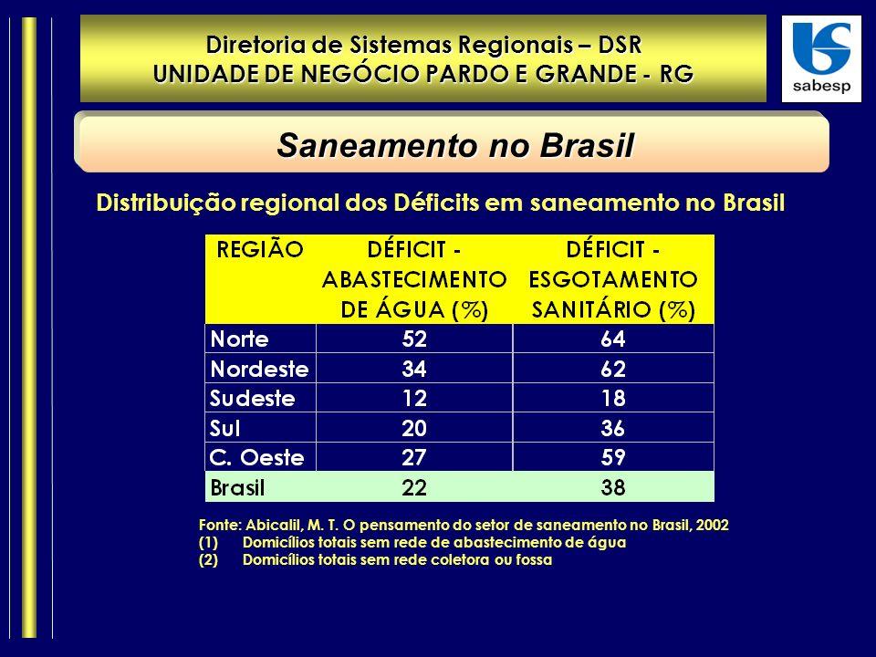 Diretoria de Sistemas Regionais – DSR UNIDADE DE NEGÓCIO PARDO E GRANDE - RG Saneamento no Brasil Distribuição regional dos Déficits em saneamento no Brasil Fonte: Abicalil, M.