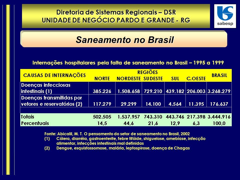 Diretoria de Sistemas Regionais – DSR UNIDADE DE NEGÓCIO PARDO E GRANDE - RG Saneamento no Brasil Internações hospitalares pela falta de saneamento no Brasil – 1995 a 1999 Fonte: Abicalil, M.