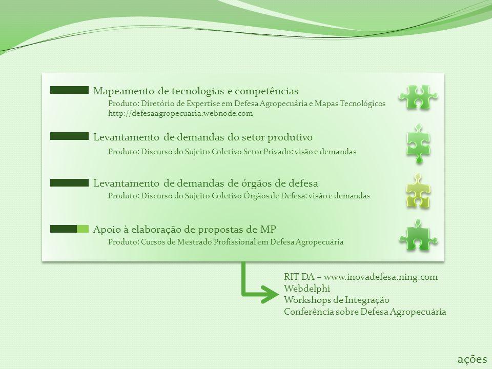 Mapeamento de tecnologias e competências Levantamento de demandas do setor produtivo Levantamento de demandas de órgãos de defesa Apoio à elaboração d