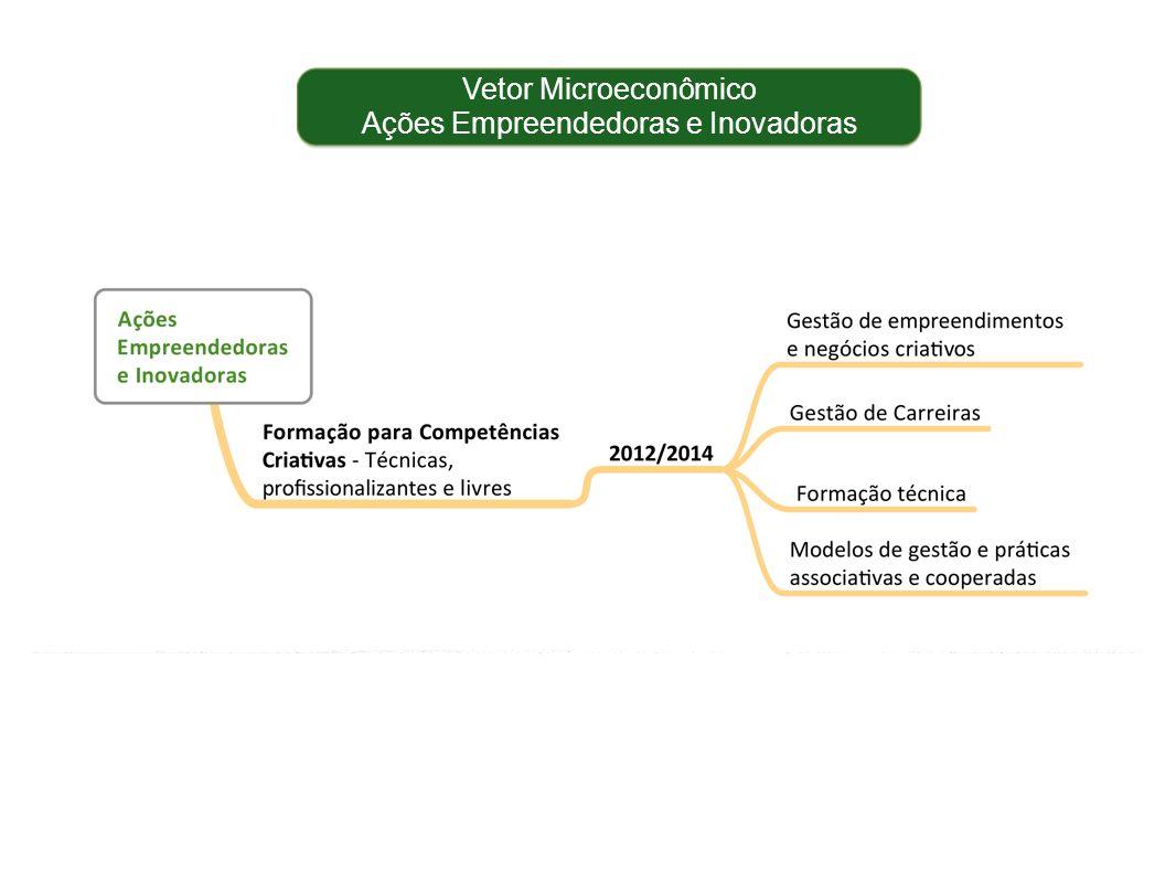 Vetor Microeconômico Ações Empreendedoras e Inovadoras