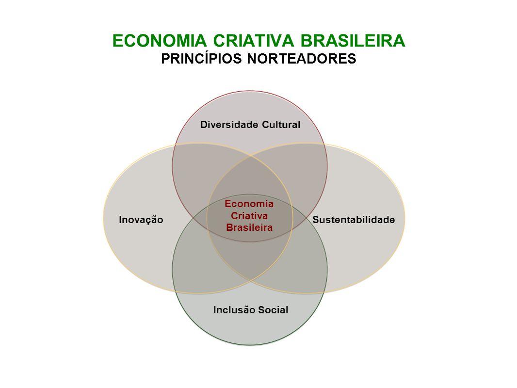 ECONOMIA CRIATIVA BRASILEIRA PRINCÍPIOS NORTEADORES Diversidade Cultural Inclusão Social SustentabilidadeInovação Economia Criativa Brasileira