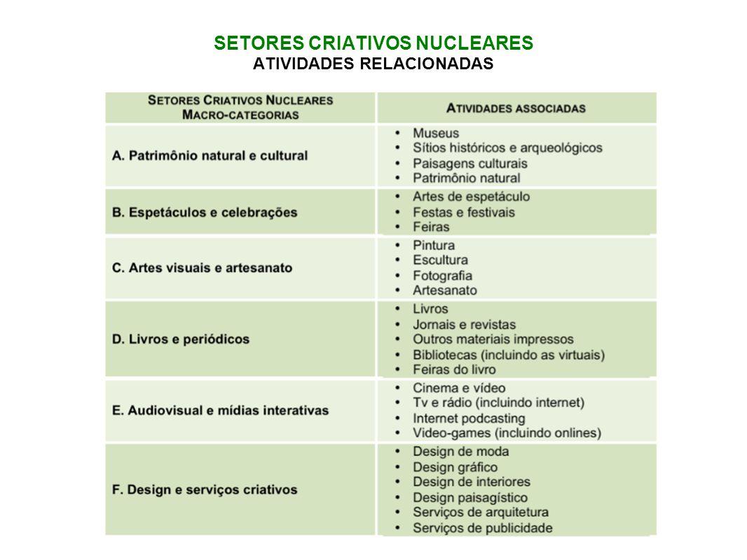 SETORES CRIATIVOS NUCLEARES ATIVIDADES RELACIONADAS