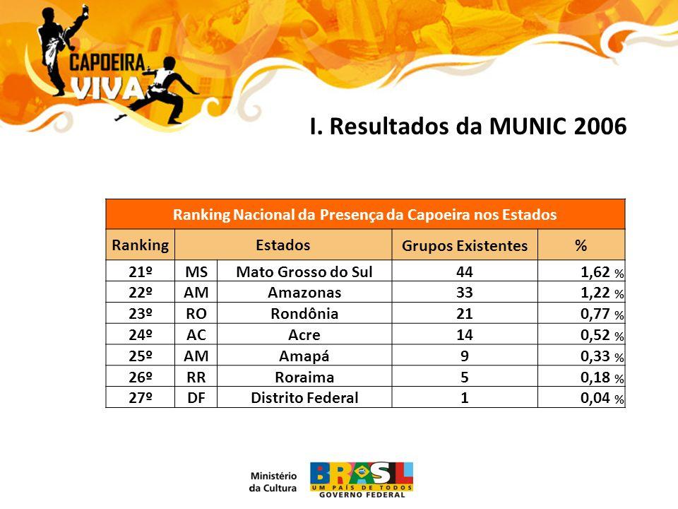 I. Resultados da MUNIC 2006 Ranking Nacional da Presença da Capoeira nos Estados RankingEstadosGrupos Existentes% 21ºMSMato Grosso do Sul441,62 % 22ºA