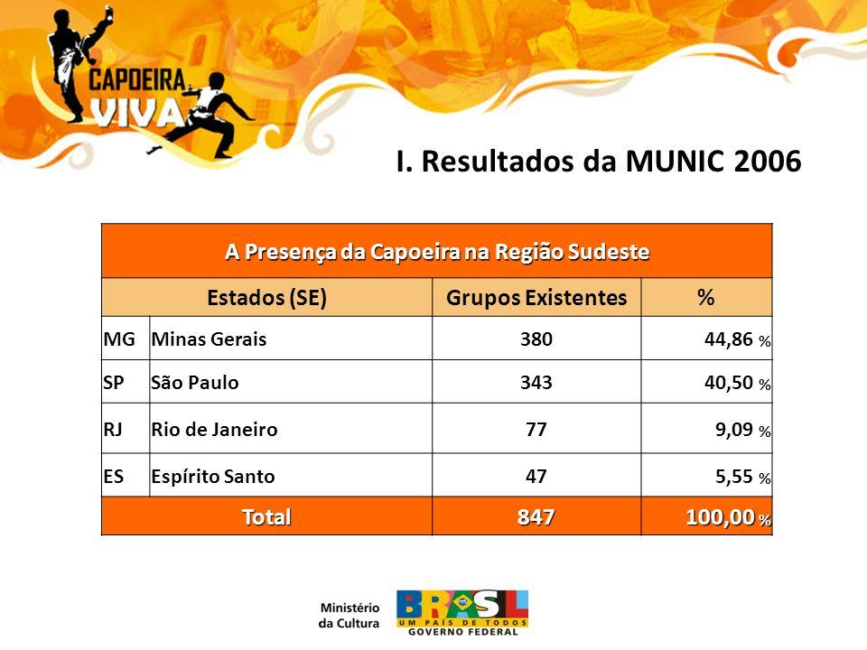 A Presença da Capoeira na Região Sudeste Estados (SE)Grupos Existentes% MGMinas Gerais38044,86 % SPSão Paulo34340,50 % RJRio de Janeiro779,09 % ESEspírito Santo475,55 % Total847 100,00 %
