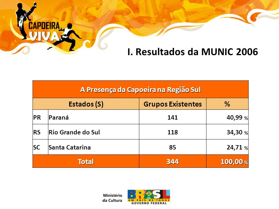 I. Resultados da MUNIC 2006 A Presença da Capoeira na Região Sul Estados (S)Grupos Existentes% PRParaná14140,99 % RSRio Grande do Sul11834,30 % SCSant