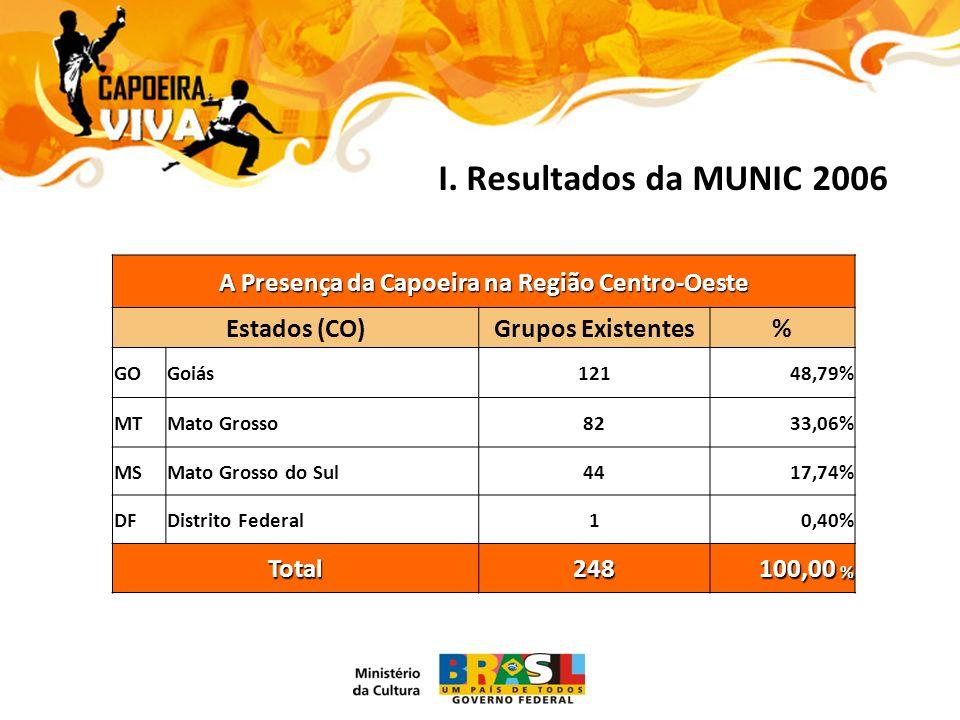 I. Resultados da MUNIC 2006 A Presença da Capoeira na Região Centro-Oeste Estados (CO)Grupos Existentes% GOGoiás12148,79% MTMato Grosso8233,06% MSMato