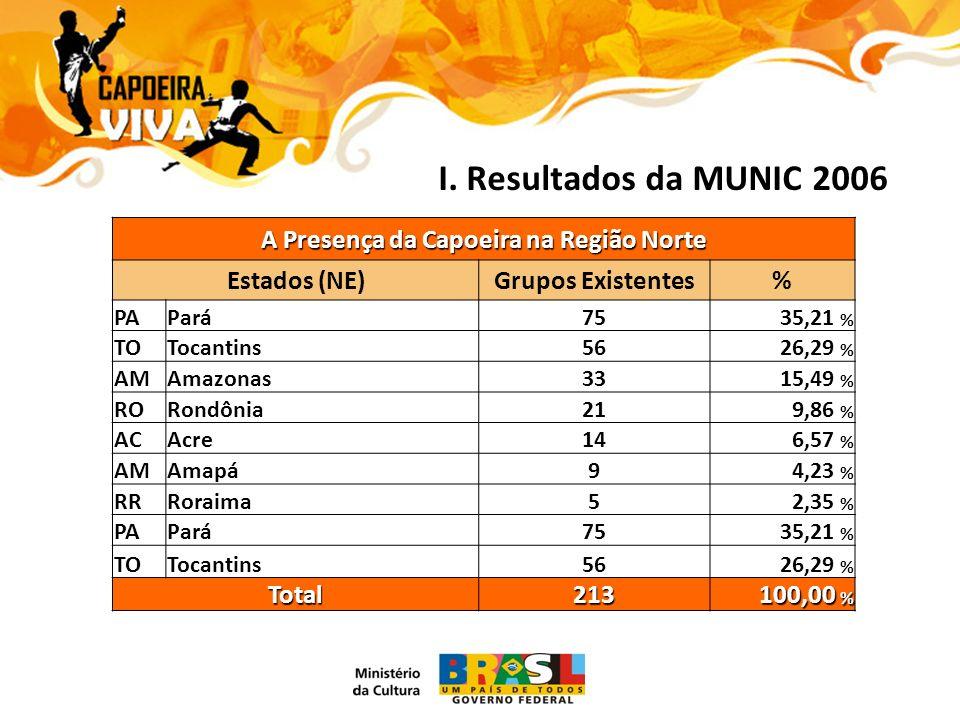 I. Resultados da MUNIC 2006 A Presença da Capoeira na Região Norte Estados (NE)Grupos Existentes% PAPará7535,21 % TOTocantins5626,29 % AMAmazonas3315,