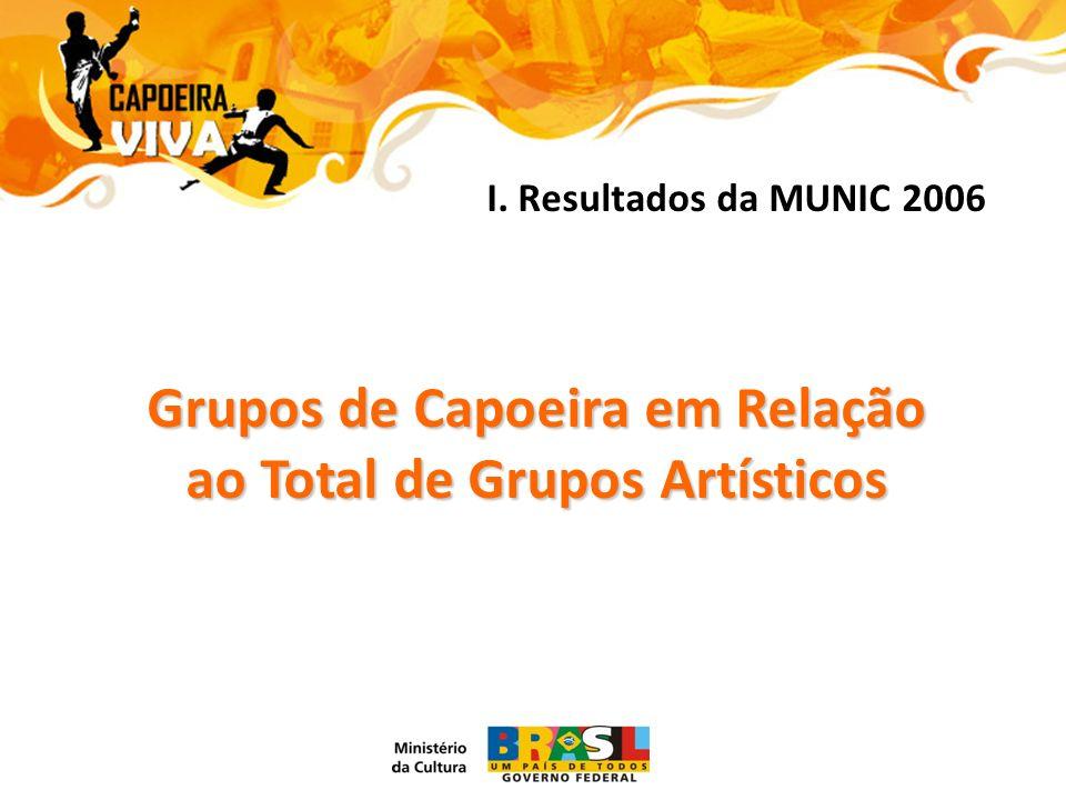 Grupos de Capoeira em Relação ao Total de Grupos Artísticos I. Resultados da MUNIC 2006