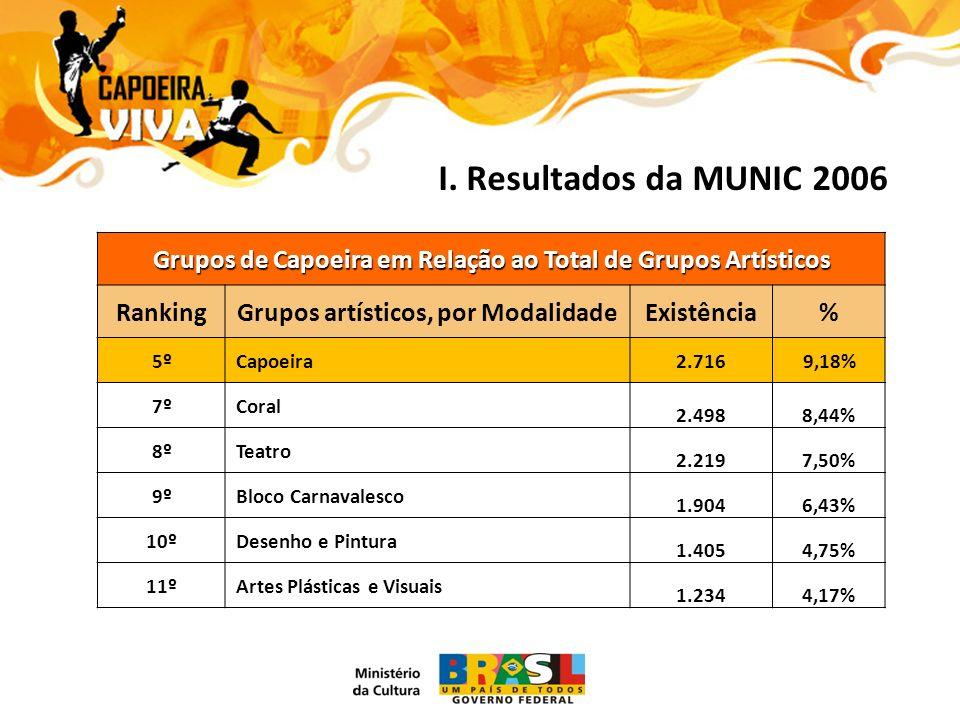 I. Resultados da MUNIC 2006 Grupos de Capoeira em Relação ao Total de Grupos Artísticos RankingGrupos artísticos, por ModalidadeExistência% 5º5º Capoe