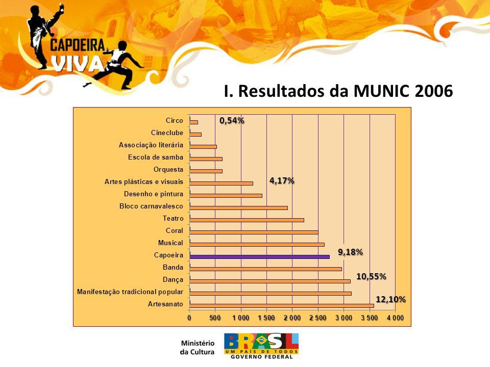 I. Resultados da MUNIC 2006 9,18% 0,54% 12,10% 4,17% 10,55%