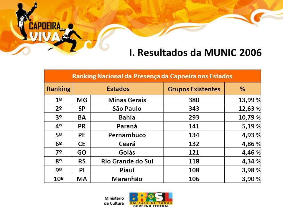 Ranking Nacional da Presença da Capoeira nos Estados RankingEstadosGrupos Existentes% 1ºMGMinas Gerais38013,99 % 2ºSPSão Paulo34312,63 % 3ºBABahia29310,79 % 4ºPRParaná1415,19 % 5ºPEPernambuco1344,93 % 6ºCECeará1324,86 % 7ºGOGoiás1214,46 % 8ºRSRio Grande do Sul1184,34 % 9ºPIPiauí1083,98 % 10ºMAMaranhão1063,90 %