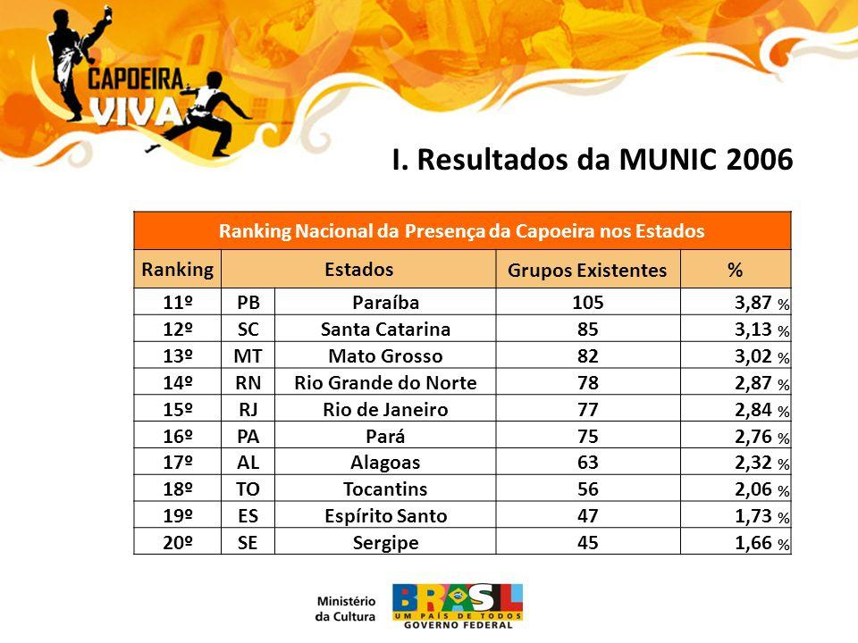 I. Resultados da MUNIC 2006 Ranking Nacional da Presença da Capoeira nos Estados RankingEstadosGrupos Existentes% 11ºPBParaíba1053,87 % 12ºSCSanta Cat