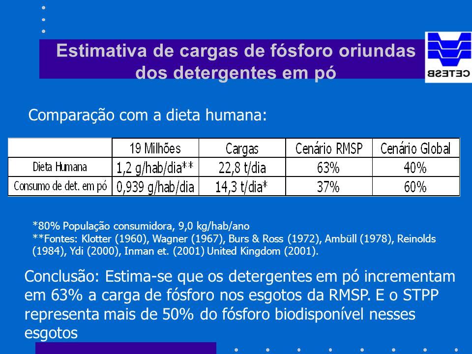 Estimativa de cargas de fósforo oriundas dos detergentes em pó *80% População consumidora, 9,0 kg/hab/ano **Fontes: Klotter (1960), Wagner (1967), Burs & Ross (1972), Ambüll (1978), Reinolds (1984), Ydi (2000), Inman et.