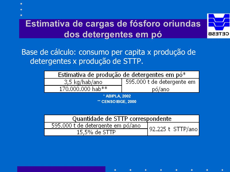 Estimativa de cargas de fósforo oriundas dos detergentes em pó Base de cálculo: consumo per capita x produção de detergentes x produção de STTP.