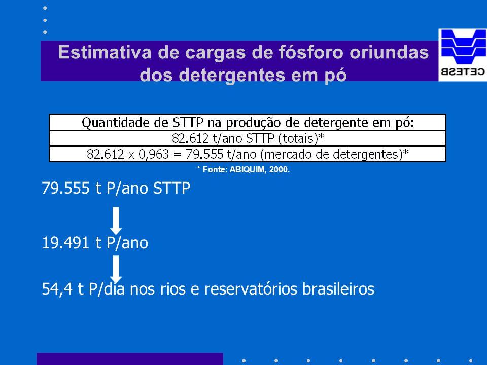 Estimativa de cargas de fósforo oriundas dos detergentes em pó * Fonte: ABIQUIM, 2000.