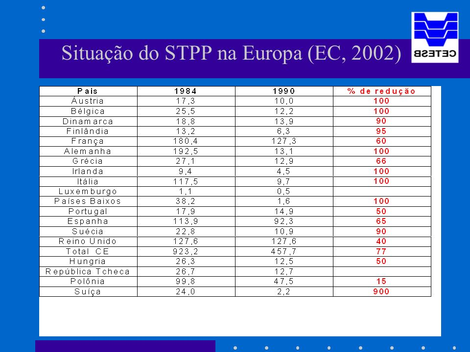 Situação do STPP na Europa (EC, 2002)