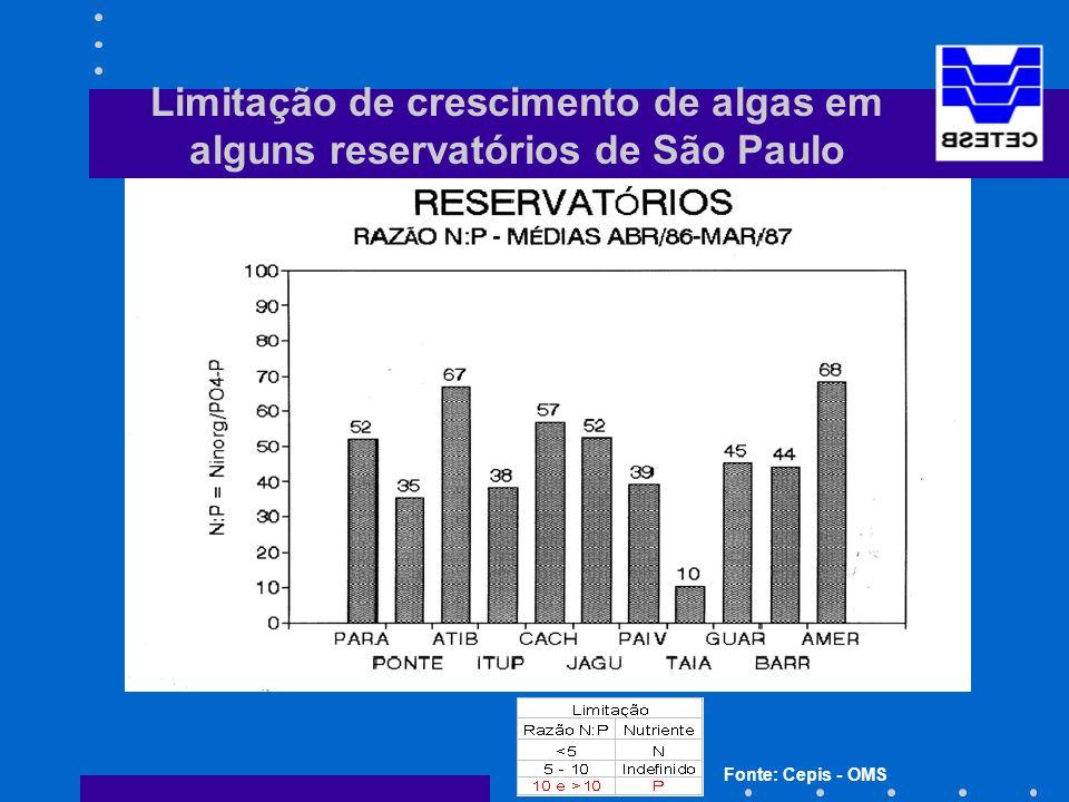Limitação de crescimento de algas em alguns reservatórios de São Paulo Fonte: Cepis - OMS