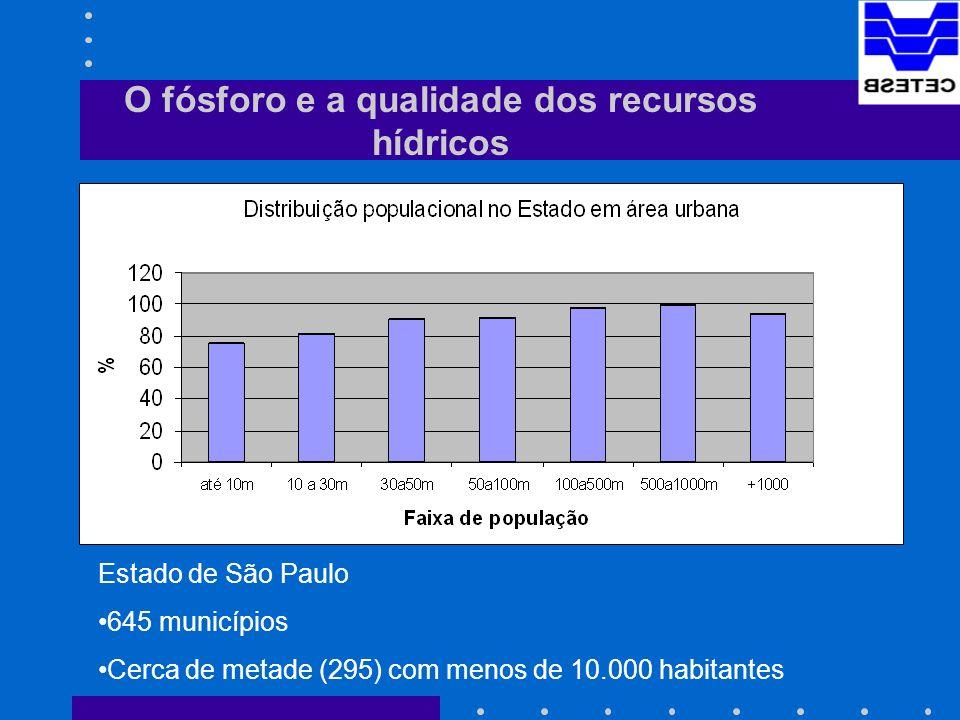 O fósforo e a qualidade dos recursos hídricos Estado de São Paulo 645 municípios Cerca de metade (295) com menos de 10.000 habitantes