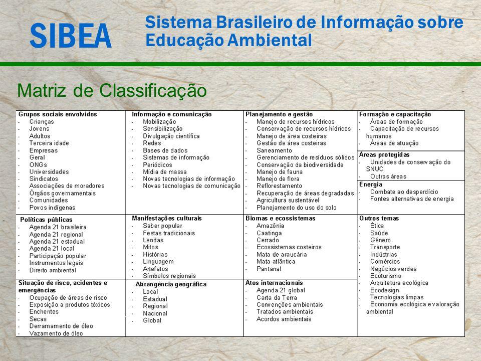 SIBEA Sistema Brasileiro de Informação sobre Educação Ambiental Matriz de Classificação