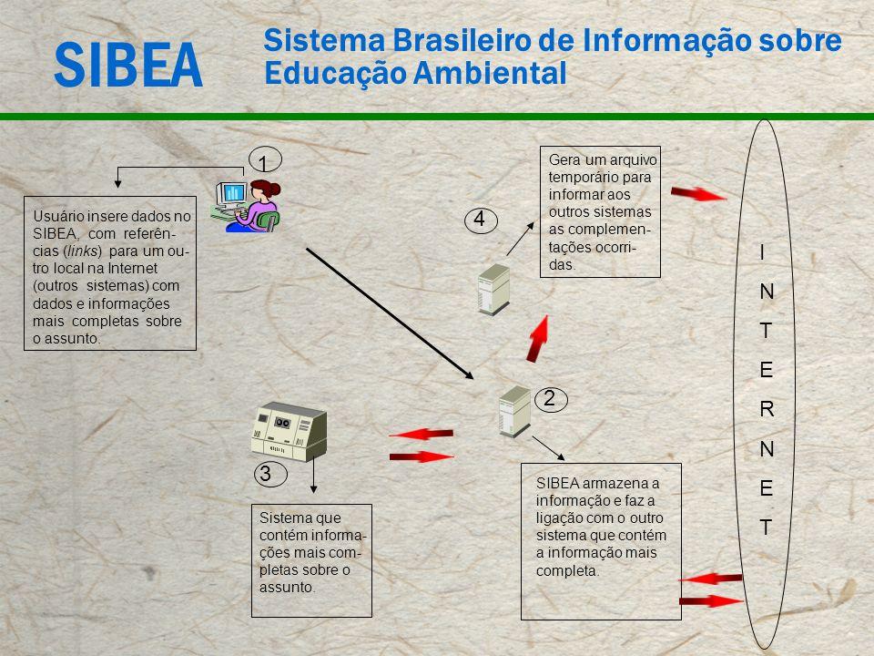 SIBEA Sistema Brasileiro de Informação sobre Educação Ambiental Usuário insere dados no SIBEA, com referên- cias (links) para um ou- tro local na Inte