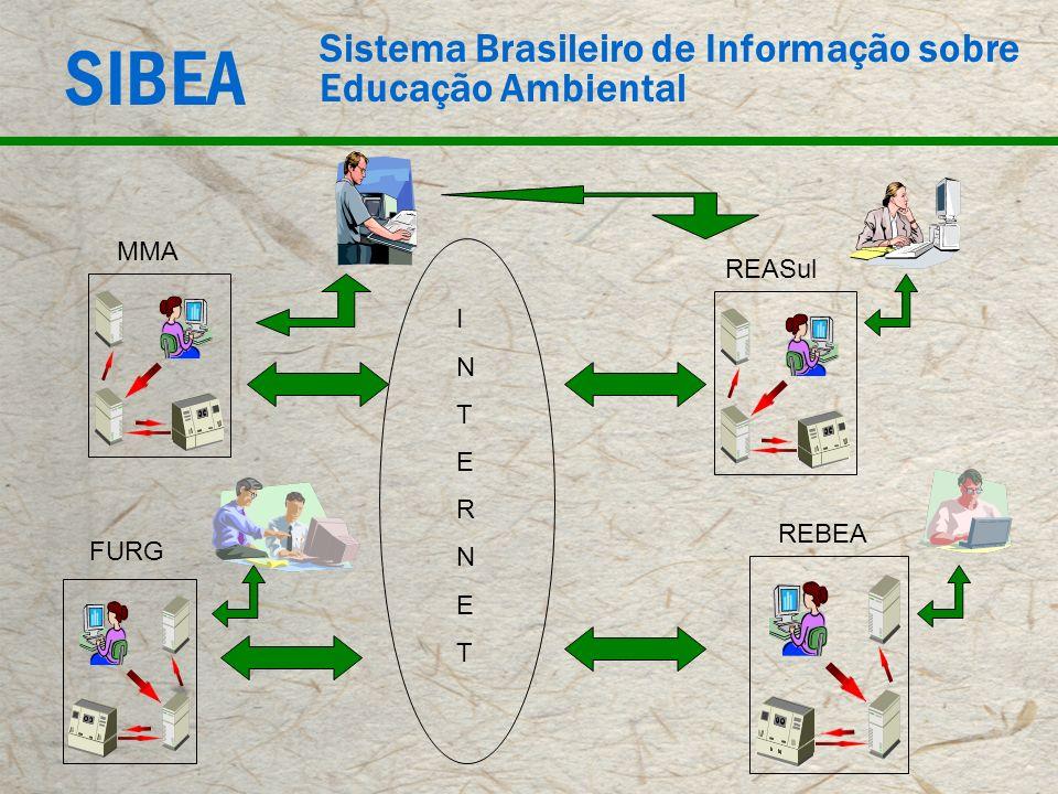 SIBEA Sistema Brasileiro de Informação sobre Educação Ambiental INTERNETINTERNET MMA REBEA FURG REASul