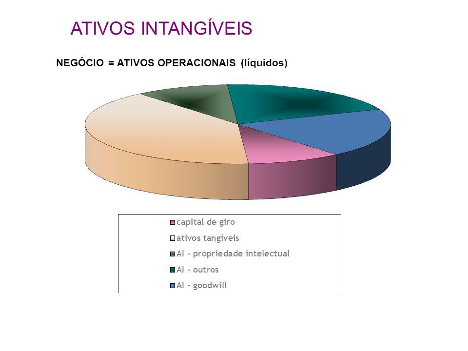 NEGÓCIO = ATIVOS OPERACIONAIS (líquidos) ATIVOS INTANGÍVEIS