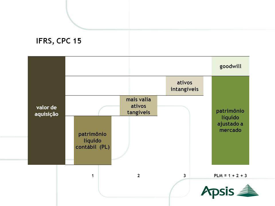 IFRS, CPC 15 valor de aquisição goodwill ativos intangíveis patrimônio líquido ajustado a mercado mais valia ativos tangíveis patrimônio líquido contá