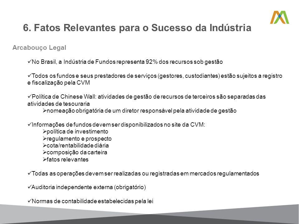 6. Fatos Relevantes para o Sucesso da Indústria Arcabouço Legal No Brasil, a Indústria de Fundos representa 92% dos recursos sob gestão Todos os fundo