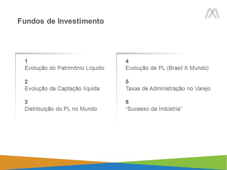 Fundos de Investimento 1 Evolução do Patrimônio Líquido 2 Evolução da Captação líquida 3 Distribuição do PL no Mundo 4 Evolução de PL (Brasil X Mundo) 5 Taxas de Administração no Varejo 6 Sucesso da Indústria