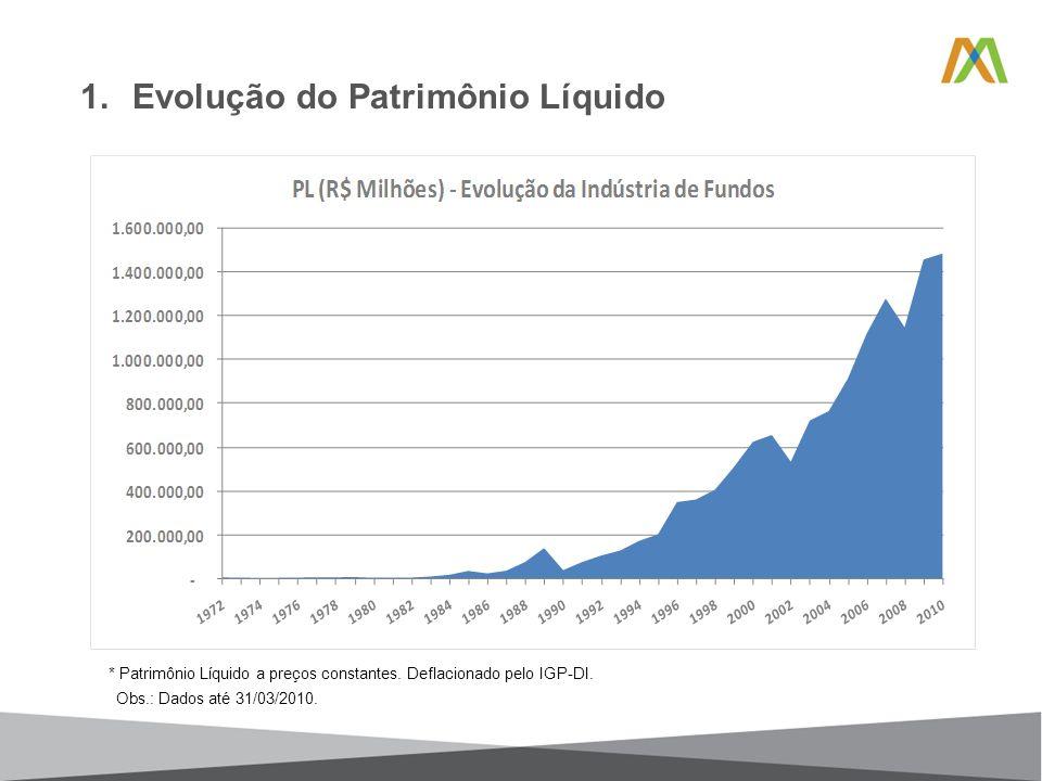 1.Evolução do Patrimônio Líquido * Patrimônio Líquido a preços constantes.