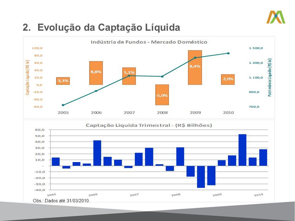 2.Evolução da Captação Líquida Obs.: Dados até 31/03/2010.