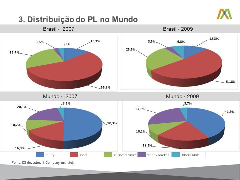 3. Distribuição do PL no Mundo Brasil - 2007 Brasil - 2009 Mundo - 2007 Mundo - 2009 Fonte: ICI (Investment Company Institute).