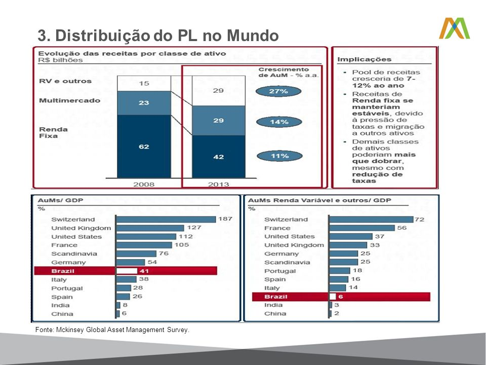3. Distribuição do PL no Mundo Fonte: Mckinsey Global Asset Management Survey.