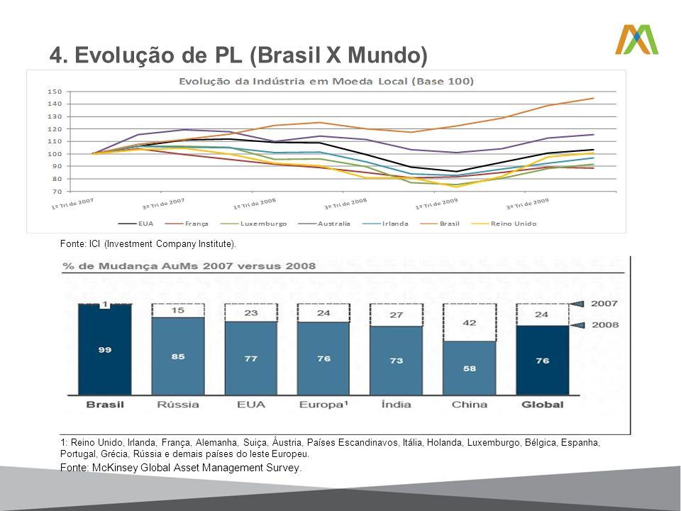4. Evolução de PL (Brasil X Mundo) 1: Reino Unido, Irlanda, França, Alemanha, Suiça, Áustria, Países Escandinavos, Itália, Holanda, Luxemburgo, Bélgic
