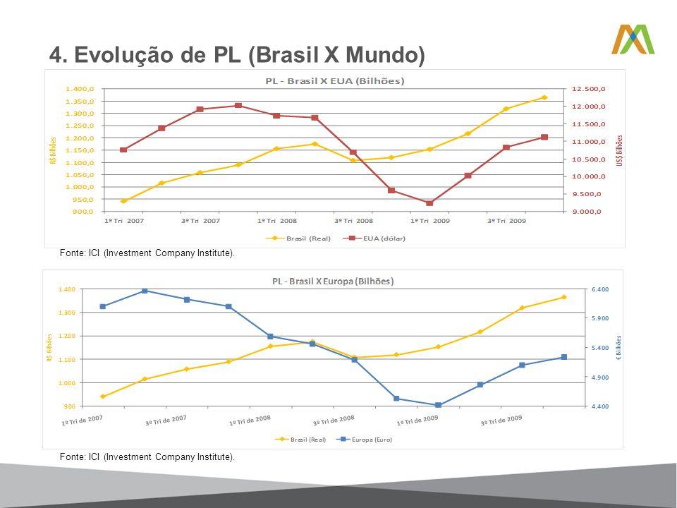 4. Evolução de PL (Brasil X Mundo) Fonte: ICI (Investment Company Institute).
