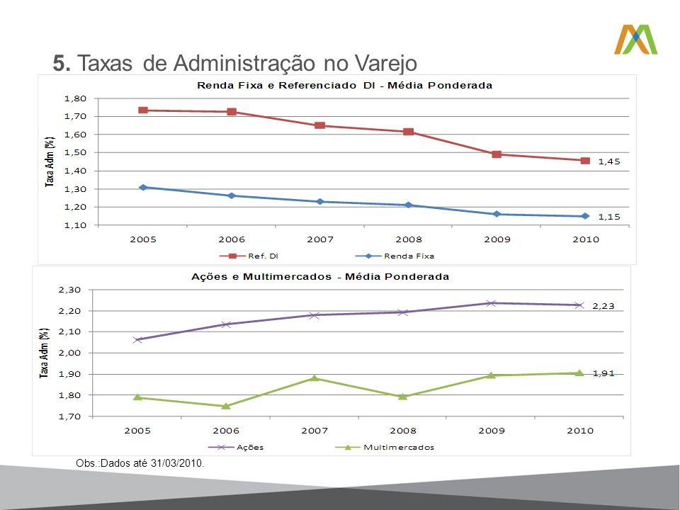 5. Taxas de Administração no Varejo Obs.:Dados até 31/03/2010.