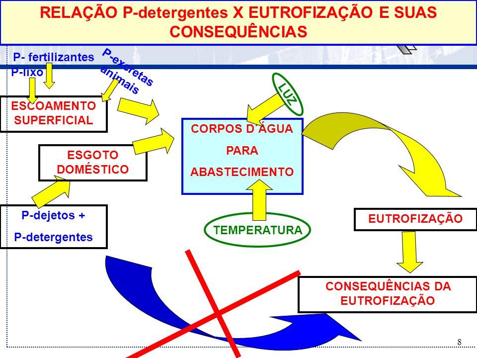 9 Corpos Dágua EUTROFIZAÇÃO Fatores de influência Corpos Dágua Fontes - Não pontuais Escoamento superficial Transporte de solo Intemperização de rocha Fontes – Pontuais Esgotos domésticos Esgotos industriais MicronutrientespH da águaAlcalinidade da águaDisponibilidade de luzTemperaturaCondições hidrológicas Morfometria do reservatório EUTROFIZAÇÃO Nutrientes Nitrogênio Fósforo