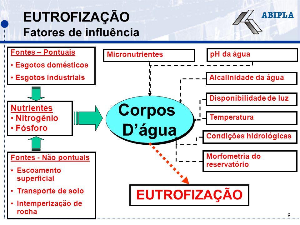 20 A QUESTÃO DA BIODISPONIBILIDADE A biodisponibilidade do ortofosfato (produto da hidrólise do fósforo) é reduzida por alguns fatores: (Klapper, 1991).