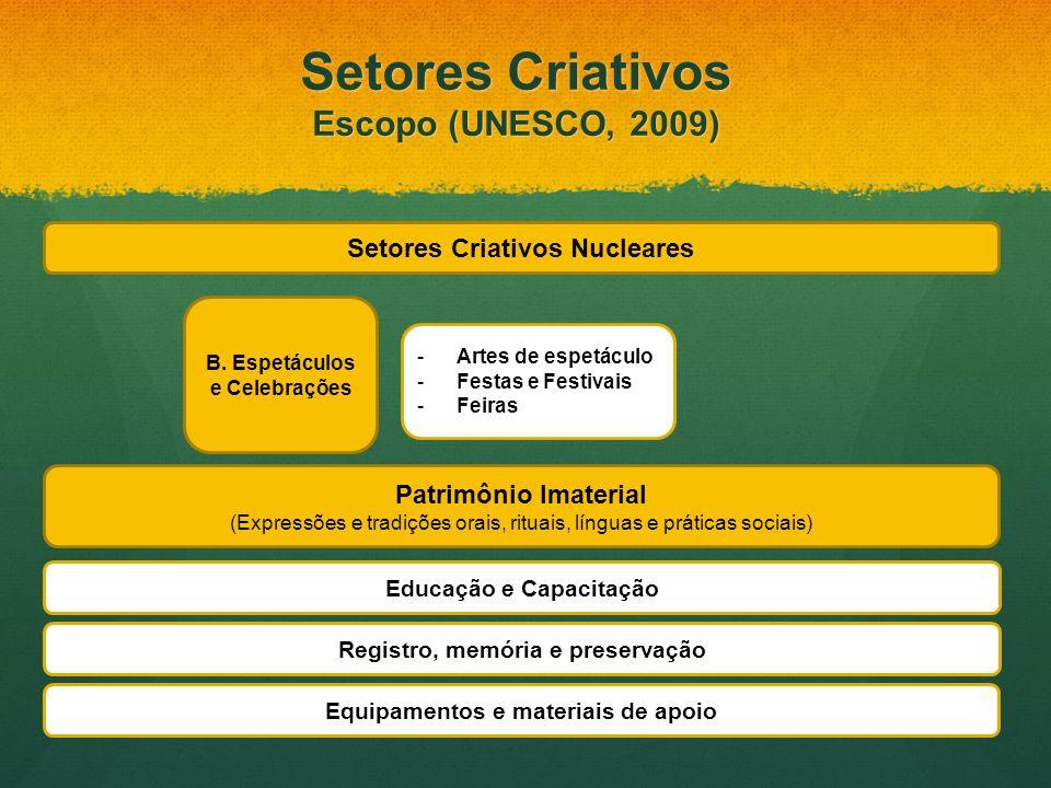 Setores Criativos Nucleares B. Espetáculos e Celebrações -Artes de espetáculo -Festas e Festivais -Feiras Setores Criativos Nucleares Patrimônio Imate