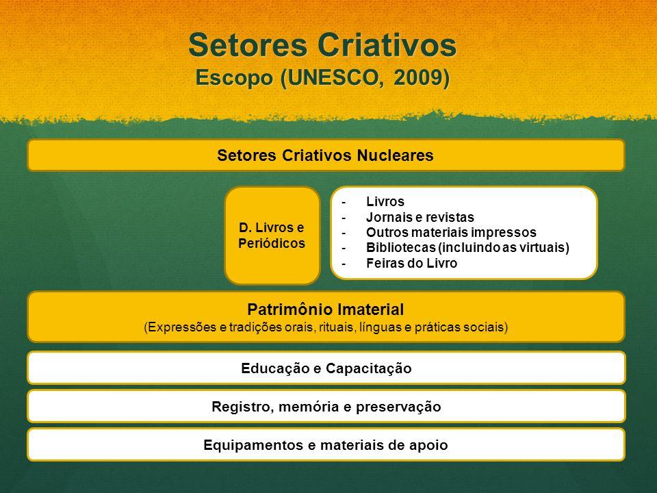 Setores Criativos Nucleares Patrimônio Imaterial (Expressões e tradições orais, rituais, línguas e práticas sociais) D. Livros e Periódicos Educação e