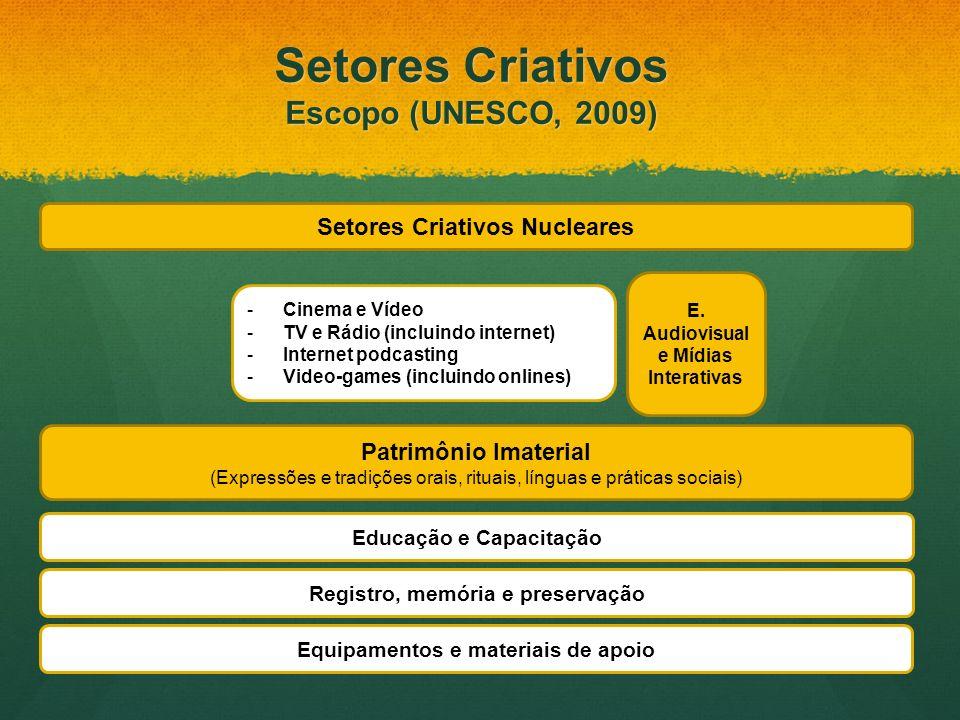 Setores Criativos Nucleares Patrimônio Imaterial (Expressões e tradições orais, rituais, línguas e práticas sociais) E. Audiovisual e Mídias Interativ